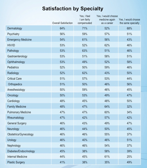 Physician Satisfaction by Specialty Survey Physician Satisfaction by Specialty