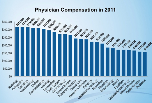 medscape physician salary 20121 The Ultimate Guide to Physician Salaries