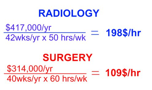 radiology vs surgery Radiology: Dont Choose Something You Hate