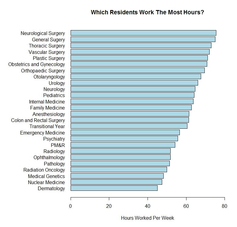 Which residents work the hardest? | ShortWhiteCoats com